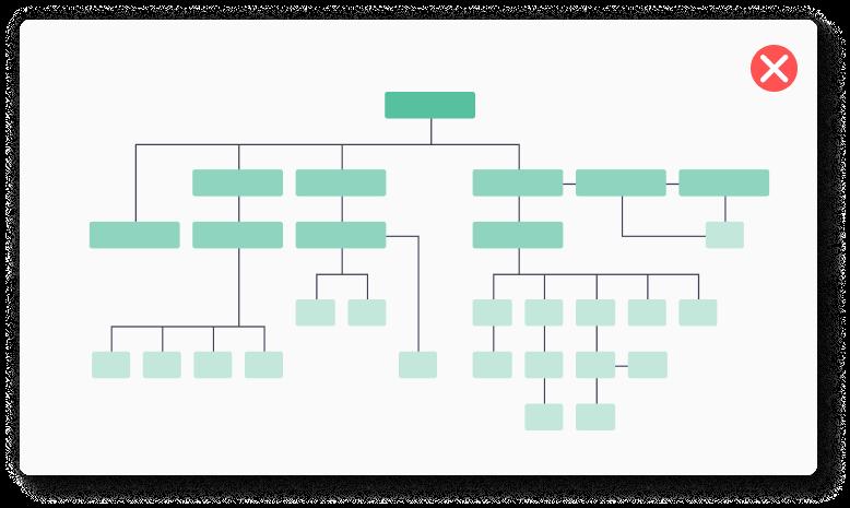 przyk艂ad jak nie nale偶y konfigurowa膰 architektury sklep贸w internetowych