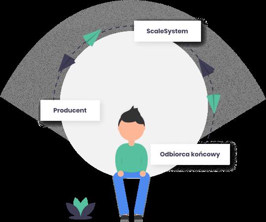 diagram - producent, scalesystem, odbiorca końcowy